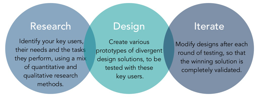 UX Web Designing Process Singapore