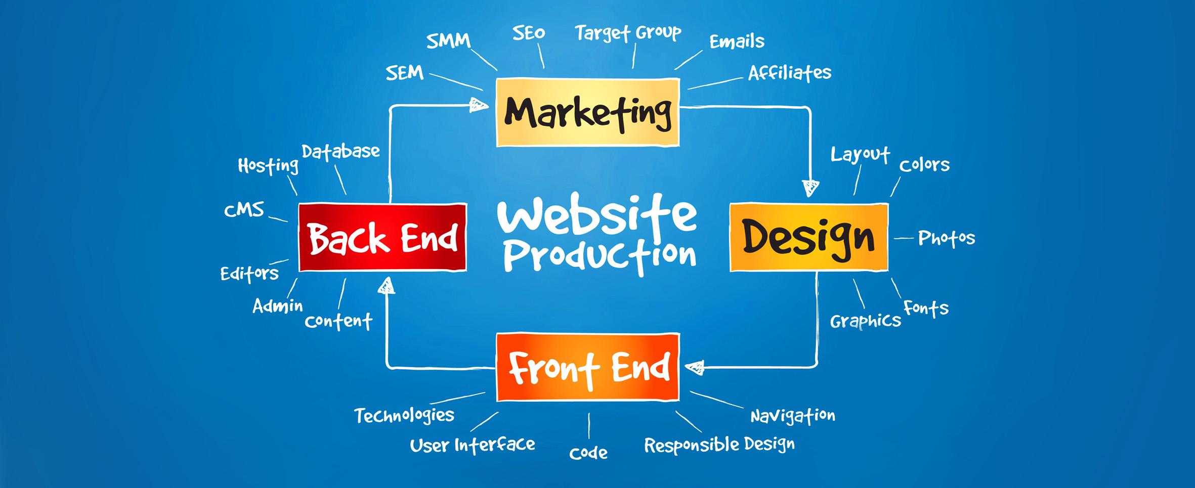 Copylab Web Designing Process