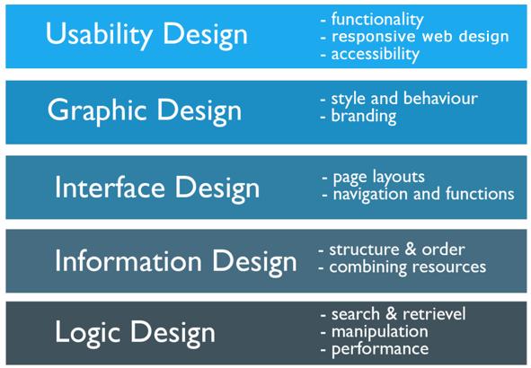 UX Web Designing Process